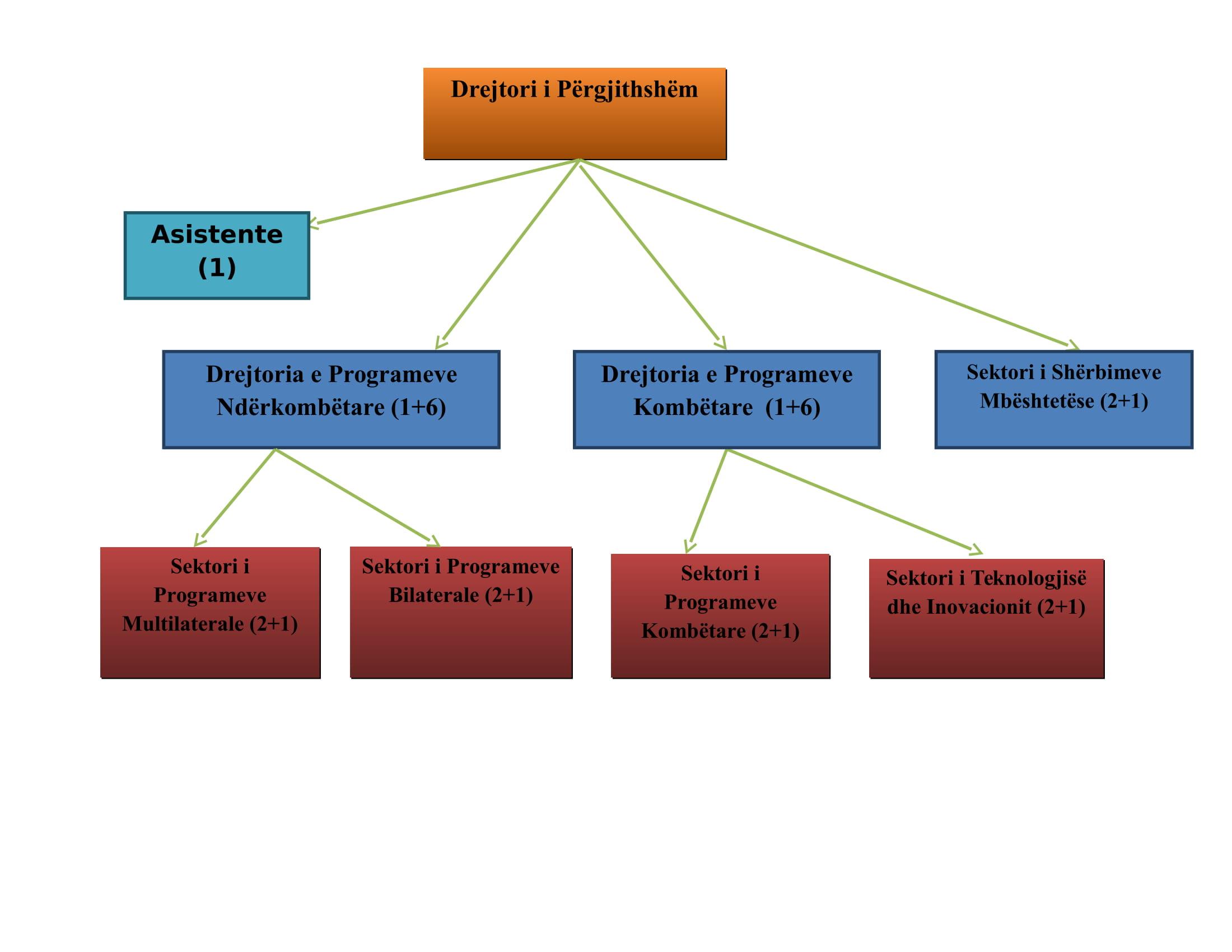 StrukturaAKKSHI.Image-1
